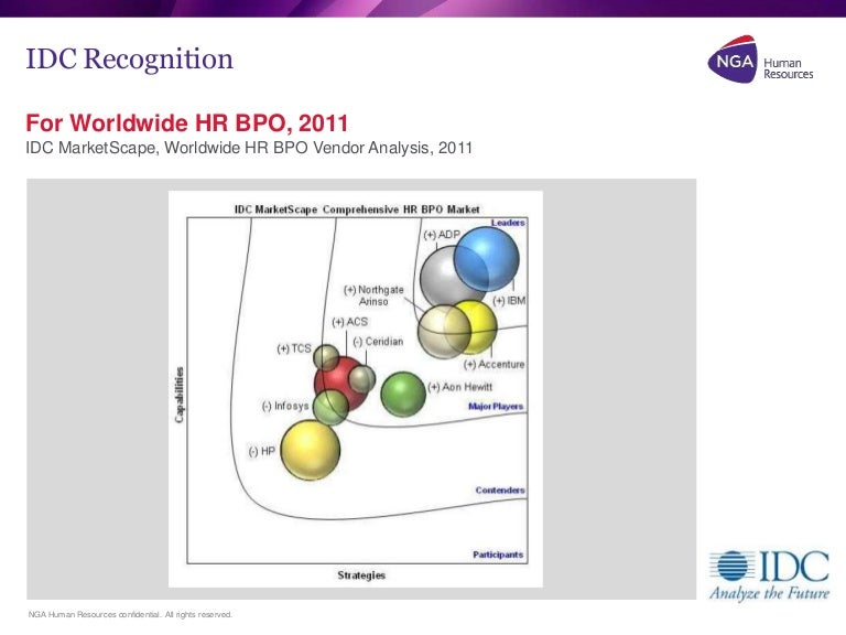 Marketscape: Worldwide Hr Bpo Vendor Analysis