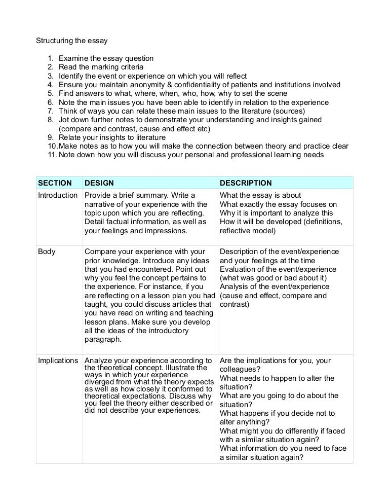Essays On Health Care Reflectivepaperguidelinesphpappthumbnailjpgcb Descriptive Essay Thesis also High School Admission Essay Examples Reflective Paper Guidelines Essay Paper