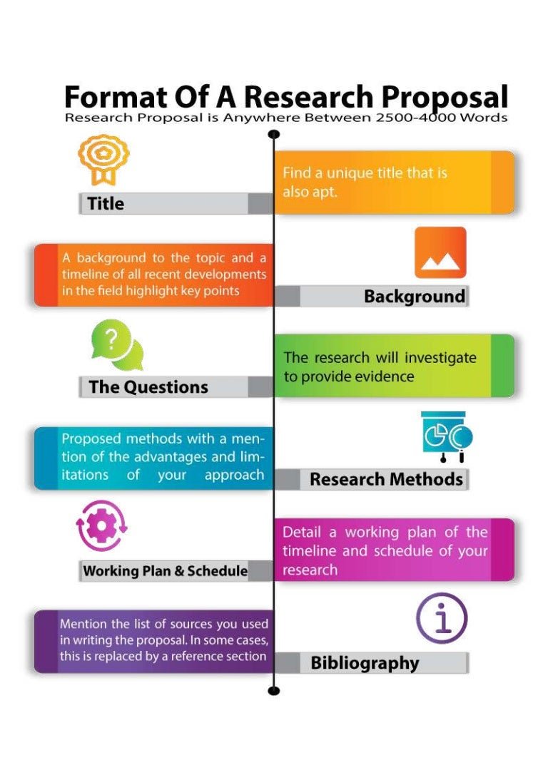 Write research proposal phd chemistry