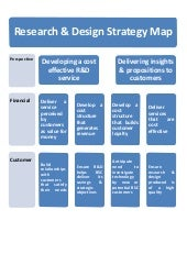 Research & design Balanced Scorecard - Strategy Map