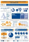 Results of an apprenticeship survey - evaluation of apprenticeship views