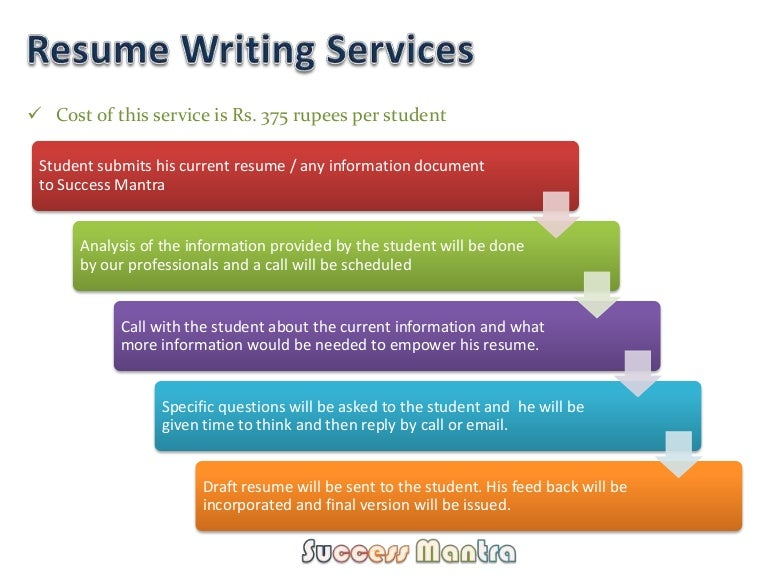 Resume writing services reviews 2019
