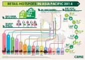 Retail Hotspots in Asia Pacific 2014