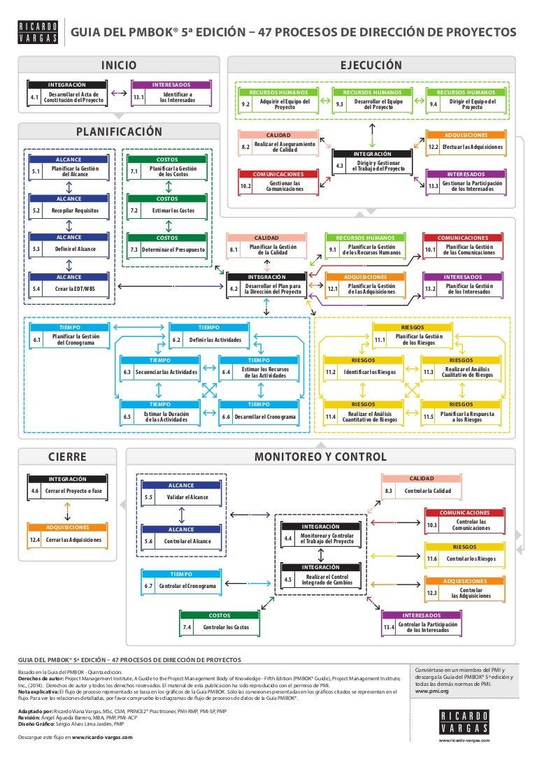 pmbok 6 pdf español download