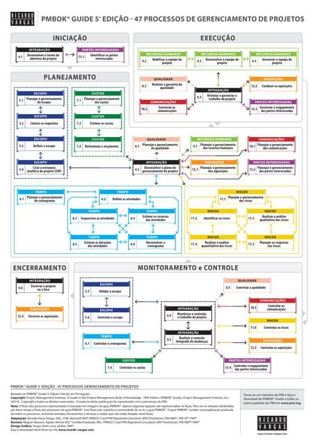 pmbok 5 edicao pdf portugues download