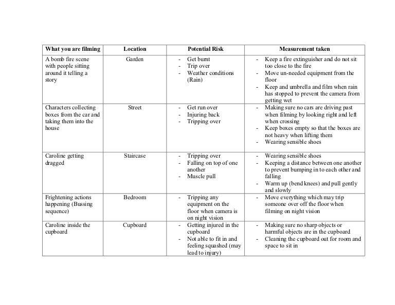 manual handling risk assessment template