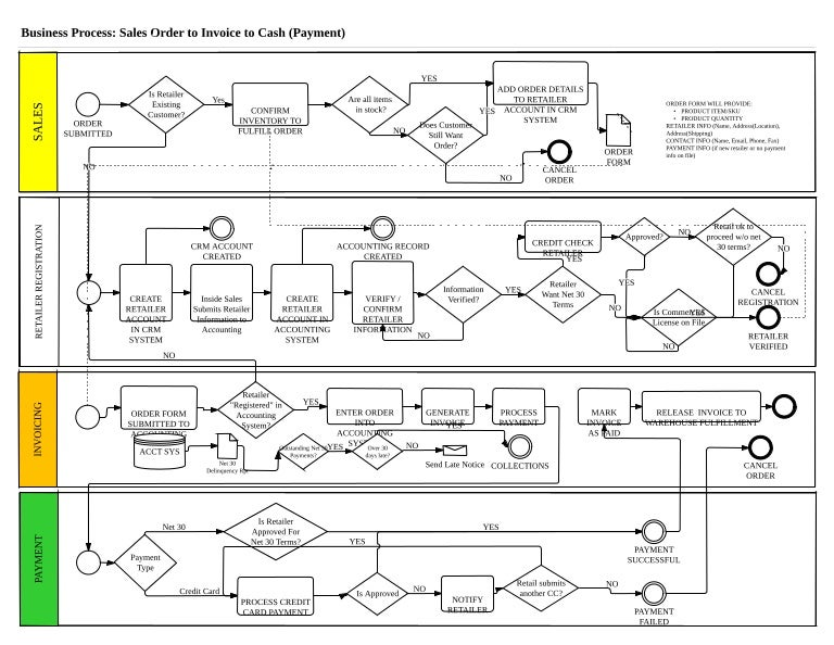Business    Process       Diagram     Sales to Invoice    to Cash    Workflow