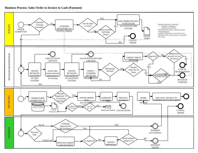 Cash Management Workflow Diagram : business process diagram sales to invoice to cash workflow ~ A.2002-acura-tl-radio.info Haus und Dekorationen