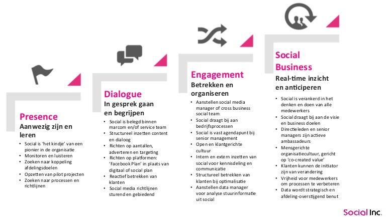Social Business Now Roadmap Van Fans Naar Business Impact