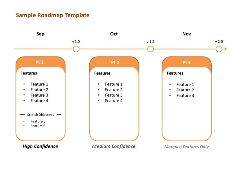 scaled agile framework roadmap template
