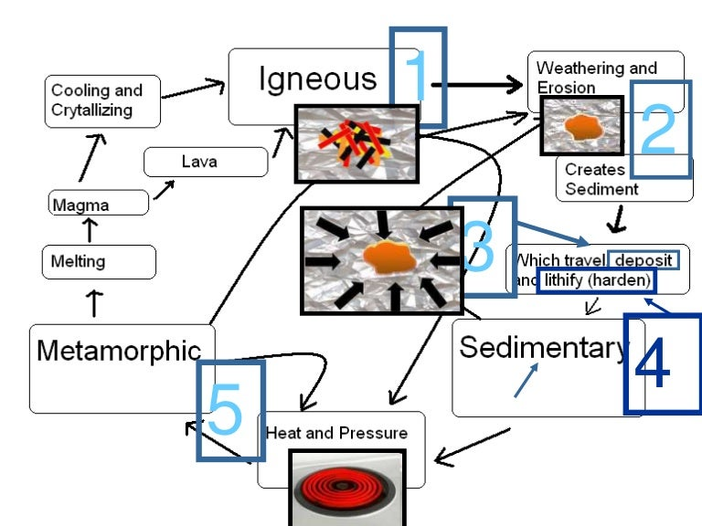 Rocks rock cycle earth science lesson powerpoint ccuart Images