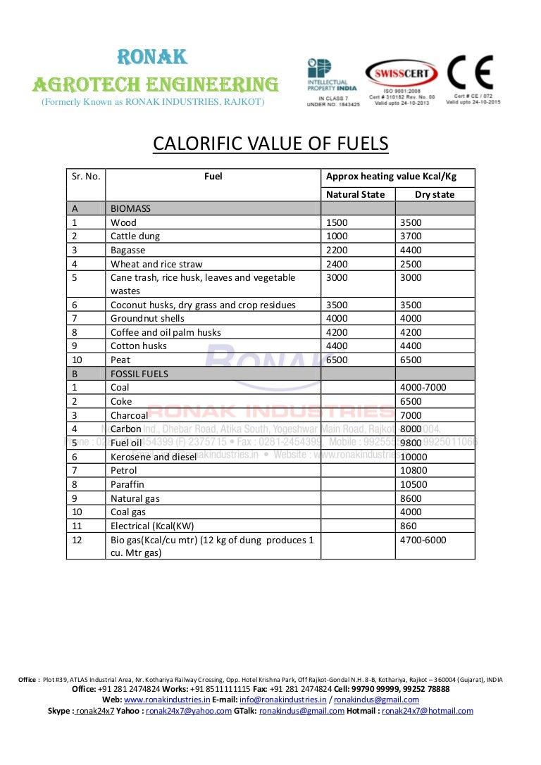 read the calorific value of biomass fuels