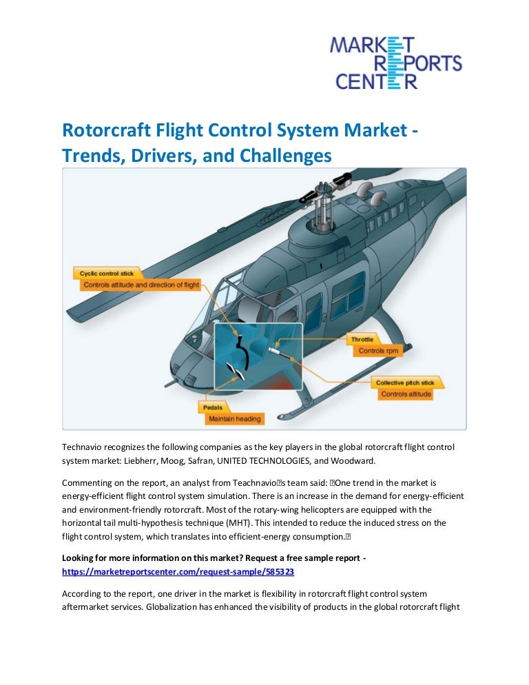Rotorcraft Flight Control System Market - Trends, Drivers, and Challe…