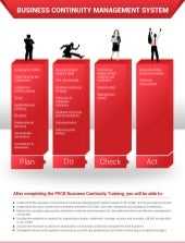 PECB Infographic: Business Continuity Management System