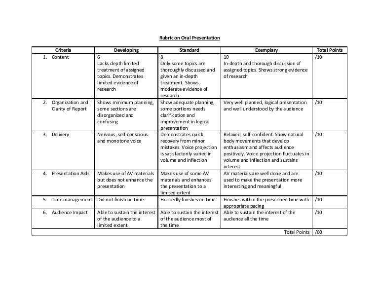 Rubric On Oral Presentation