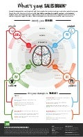 What's Your Sales Brain?