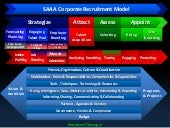 SAAA recruitment process model  RecruitmenTTraining.nl