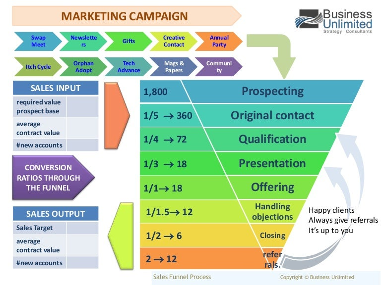 Sales Funnel Process