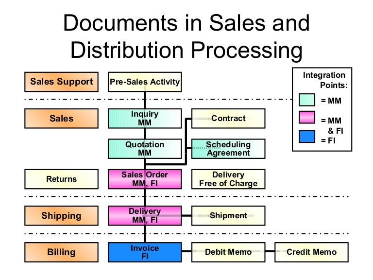 Sap Sd Documents