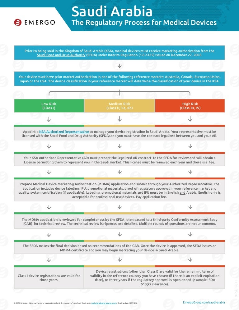 Saudi Arabia Medical Device Regulatory Process