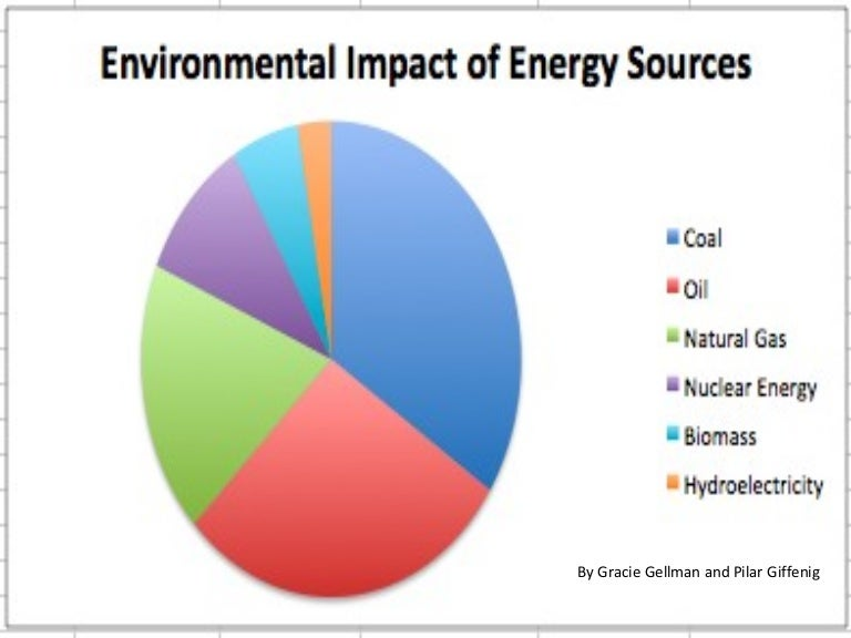 Uses Of Natural Gas At Home