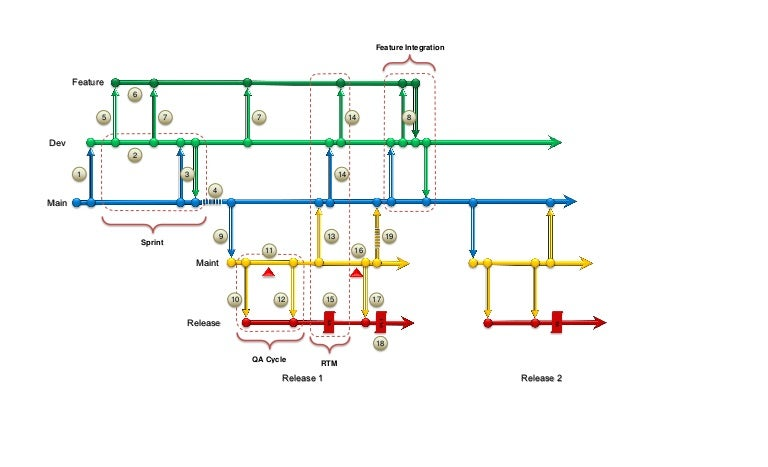 Scm branching diagram ccuart Image collections