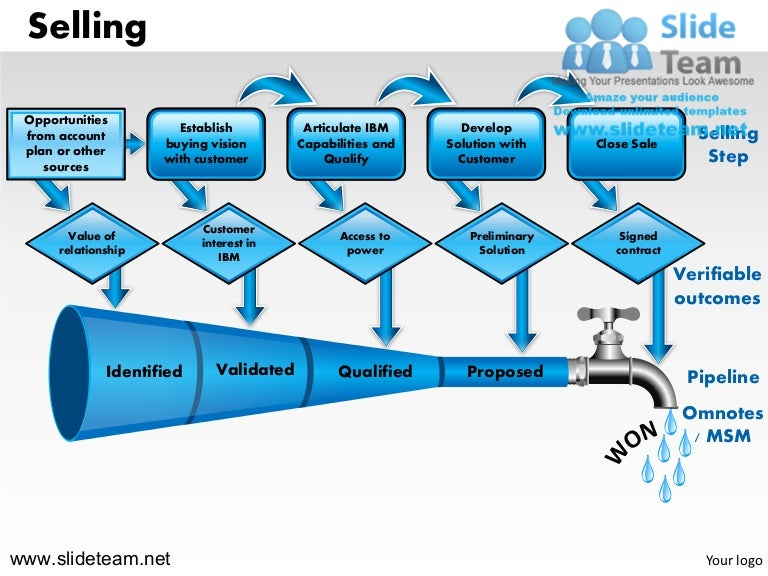 Selling steps to sell strategy funnel opportunities establish value c…
