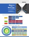 HCLT Brochure: Servers and Storage