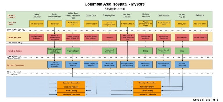 Service blueprint of a typical hospital malvernweather Image collections