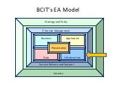 BCIT Technology Management