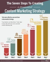 7 Steps To Creating a Documented Content Marketing Strategy