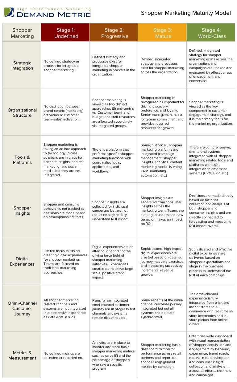 Shopper Marketing Maturity Model Demand Metric - Demand metric customer journey map
