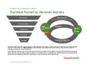 SieckGrowth: Purchase Funnel vs. Decision Journey