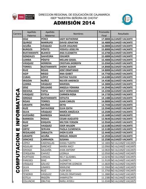 Siges   isep chota-admisión_2014