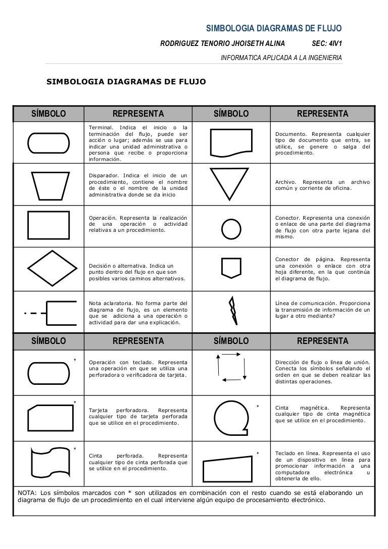 Diagrama De Flujo Simbolos