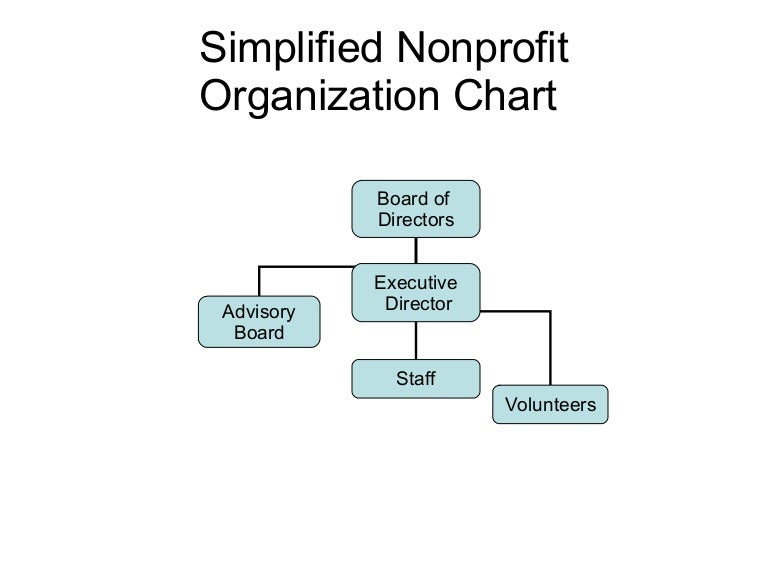 Simplified Nonprofit Org. Chart