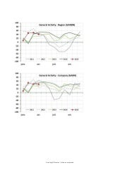 Philadelphia Services PMI Chart Pack (to see seasonal effects)
