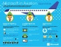 Microsoft Aviation Technology Flies High (Infographic)