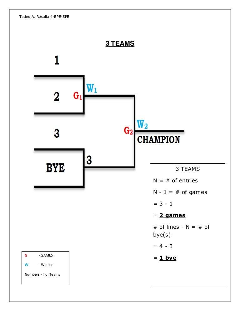 Elimination bracket team single 7 Single elimination