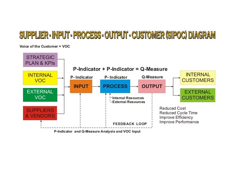 Sipoc Block Diagram 9 3 09