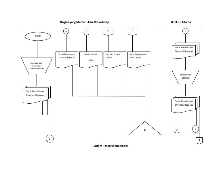 Flow chart aktiva tetap ccuart Gallery