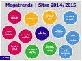 Sitra Trends list 2014/2015
