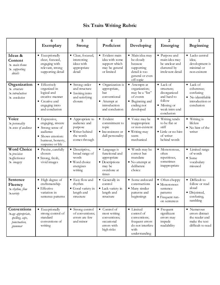 persuasive essay rubric common core