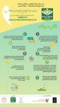 توصيات منتدی رواد الإعلام الاجتماعي الثالث #البحرين #SMMF2015 #انفوجرافيك