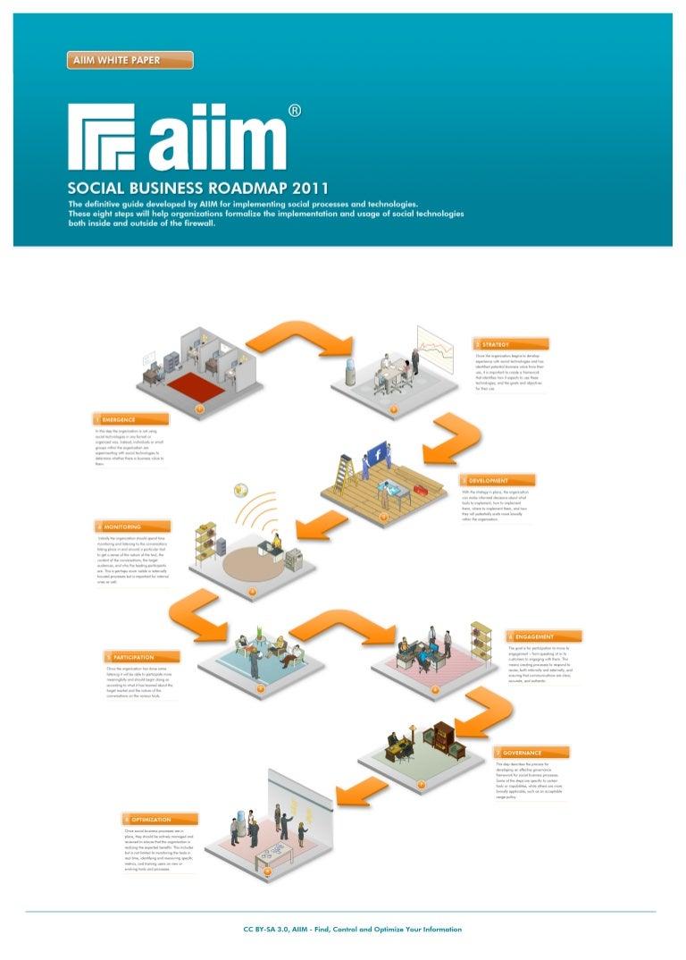 AIIM Social Business Roadmap