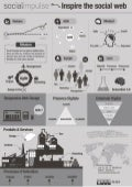 Social Impulse Infographic