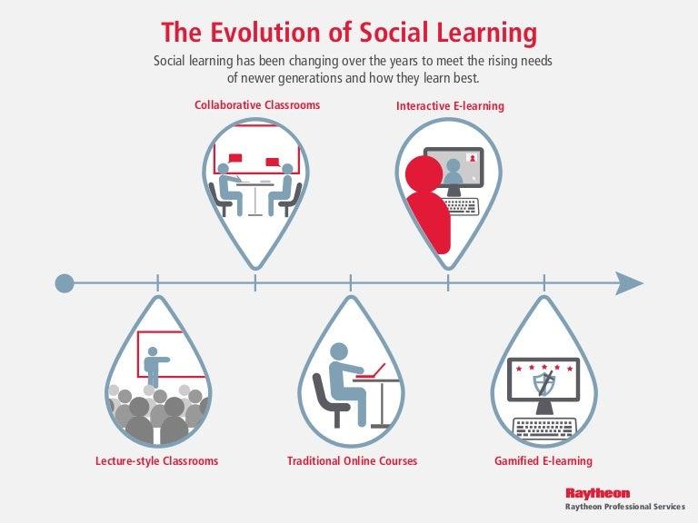 the evolution of social learning