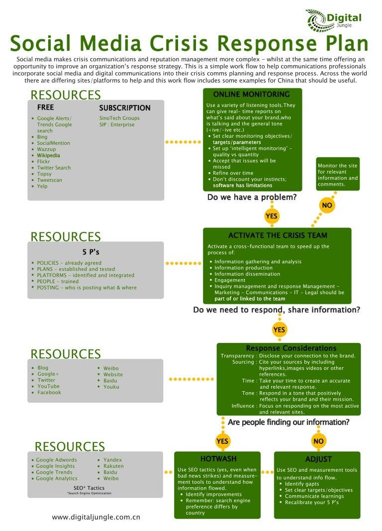 Social media crisis management flow diagram pooptronica