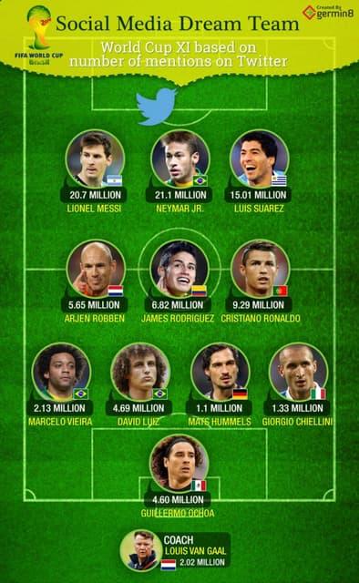 FIFA World Cup - Social Media Dream Team