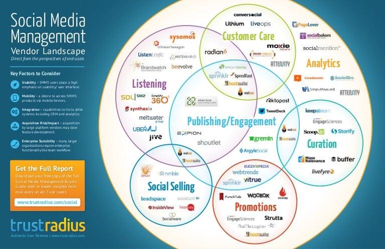 Social Media Management Software Vendor Landscape